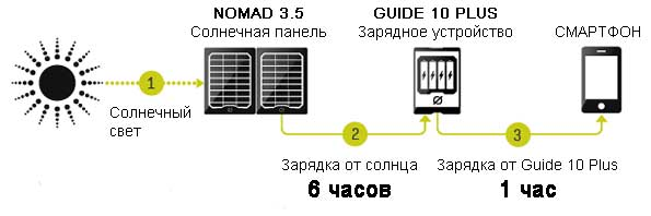 Guide 10 Plus Mobile kit. Принцип работы